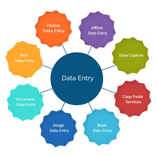 Data Entry Projects in Kolkata